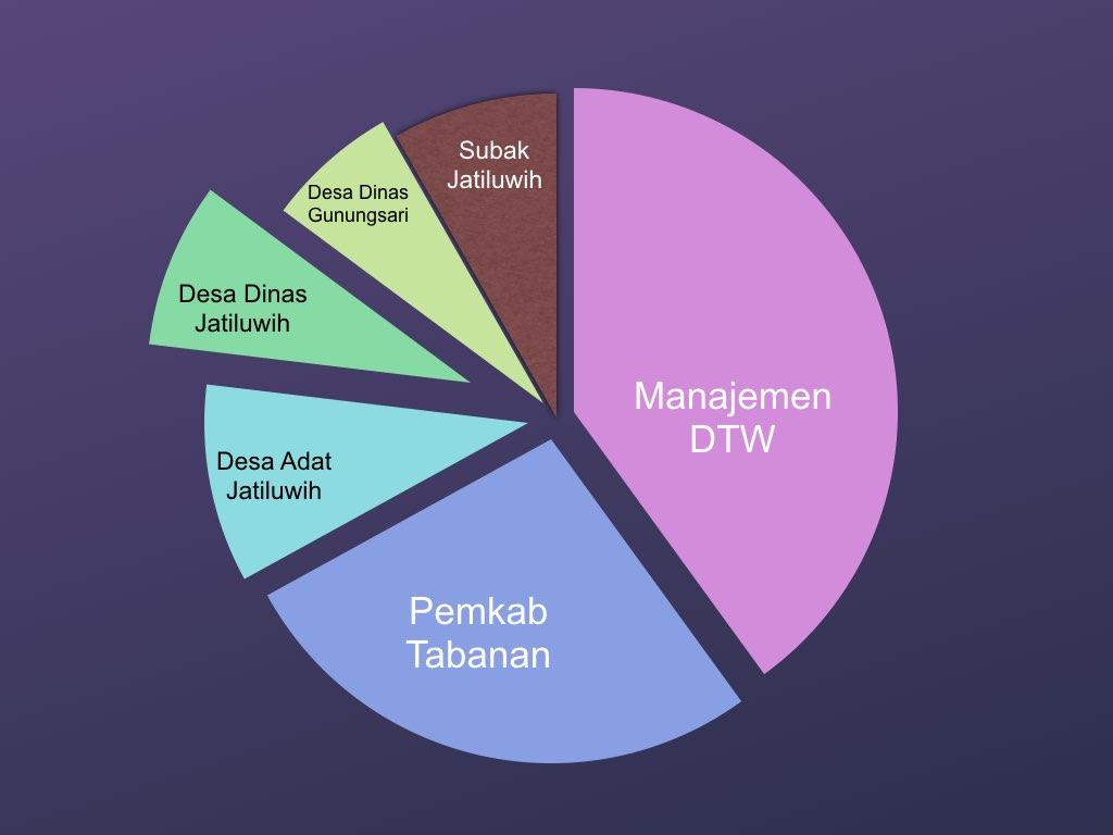 Grafis pembagian pendapatan di Jatiluwih