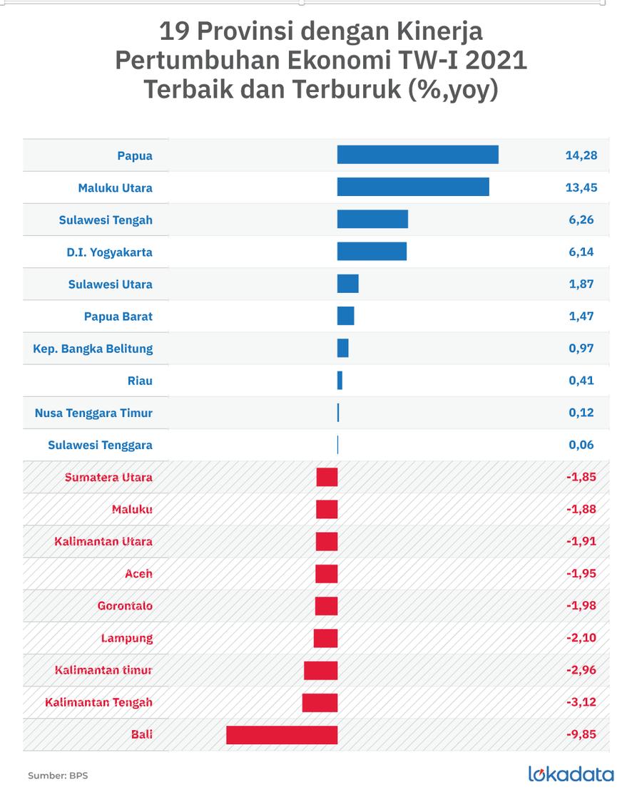 19 Provinsi dengan Kinerja Pertumbuhan Ekonomi TW-I 2021 Terbaik dan Terburuk (%,yoy)